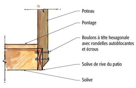 Plan pour fixer un poteau de pergola un patio plans et for Plan de patio exterieur en bois