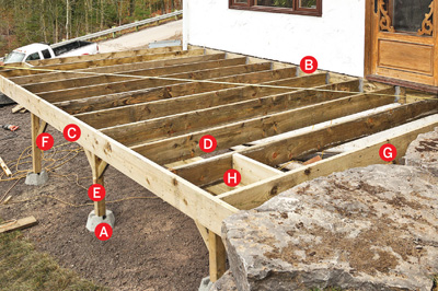 Comment construire un patio for Plan de patio exterieur en bois
