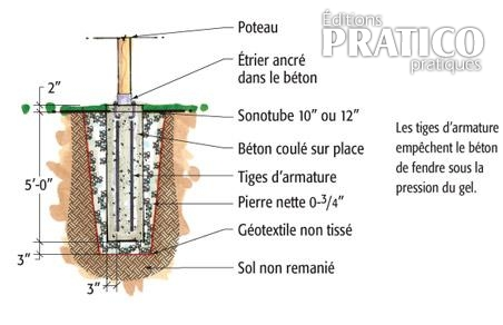 Plan pour faire une fondation de b ton pour fixer un for Comment faire une pergola en fer