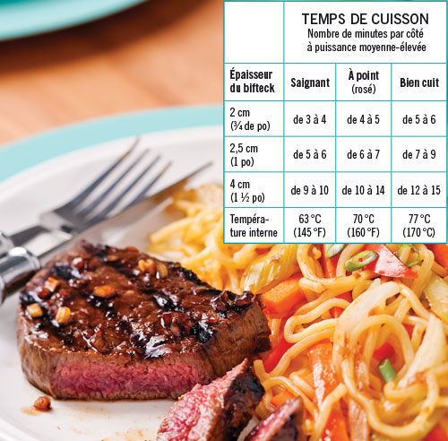 10 trucs infaillibles pour r ussir la cuisson au barbecue for Tableau temps de sterilisation plats cuisines