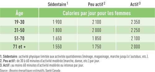 Regime 500 calories jour r gime pauvre en calories - Regime 1800 calories ...