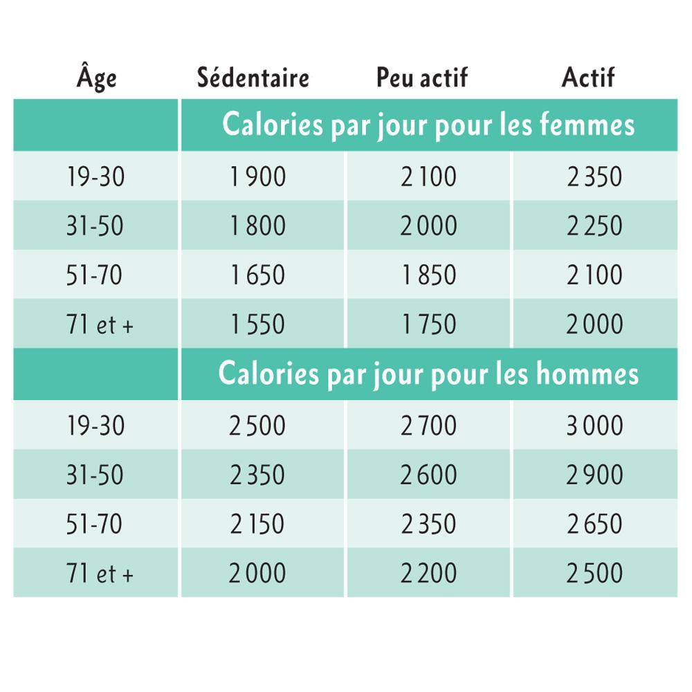 Combien de calories consommer au quotidien? - Nutrition