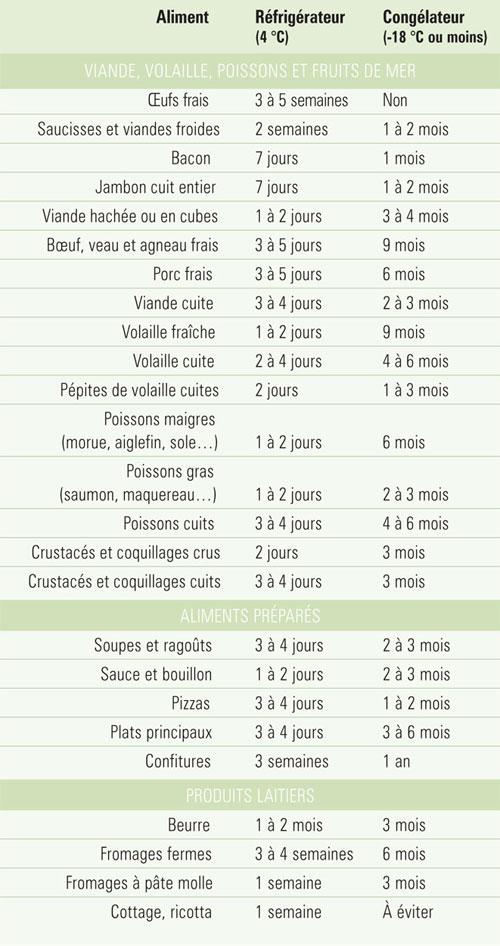 Dur e de conservation des viandes des plats pr par s et for Tableau temps de sterilisation plats cuisines