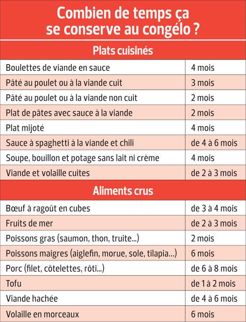 Conservation des plats cuisin s et des aliments crus au for Tableau temps de sterilisation plats cuisines