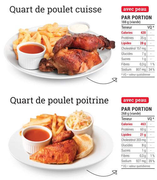 Astuces pour aller au resto sans engraisser nutrition - Cuisse de poulet calories ...